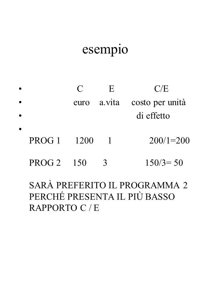 esempio C E C/E euro a.vita costo per unità di effetto PROG 1 1200 1 200/1=200 PROG 2 150 3 150/3= 50 SARÀ PREFERITO IL PROGRAMMA 2 PERCHÉ PRESENTA IL