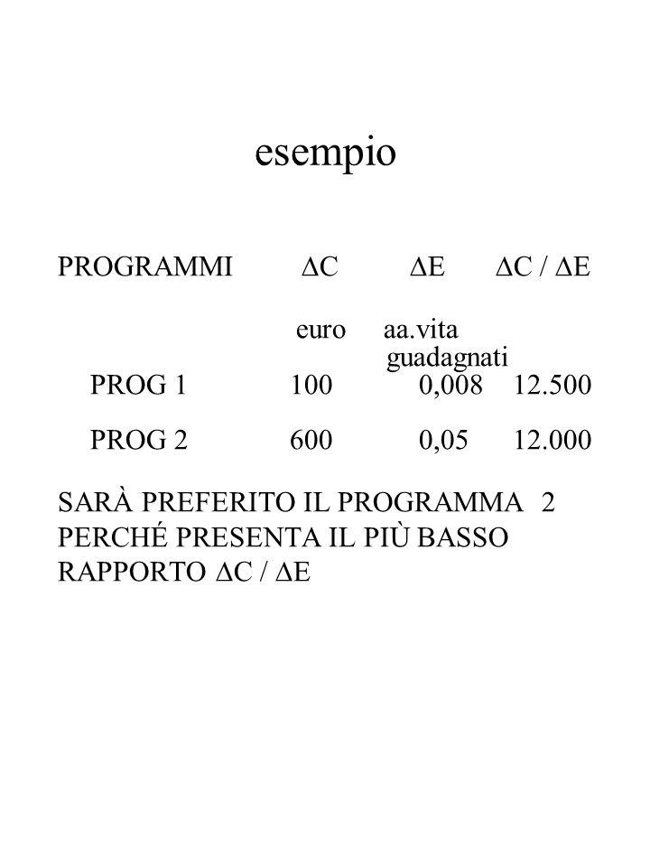 esempio PROGRAMMI  C  E  C /  E euro aa.vita guadagnati PROG 1 100 0,008 12.500 PROG 2 600 0,05 12.000 SARÀ PREFERITO IL PROGRAMMA 2 PERCHÉ PRESEN