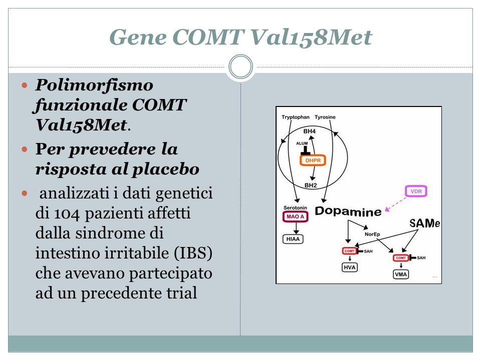 Gene COMT Val158Met Polimorfismo funzionale COMT Val158Met. Per prevedere la risposta al placebo analizzati i dati genetici di 104 pazienti affetti da