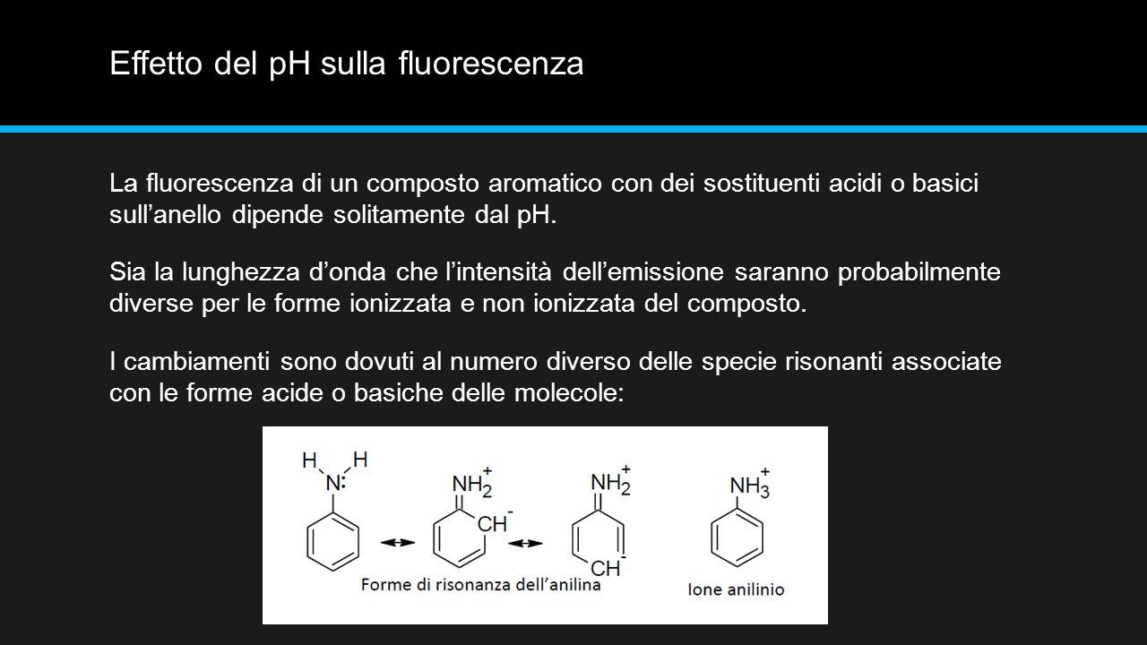 Effetto del pH sulla fluorescenza La fluorescenza di un composto aromatico con dei sostituenti acidi o basici sull'anello dipende solitamente dal pH.