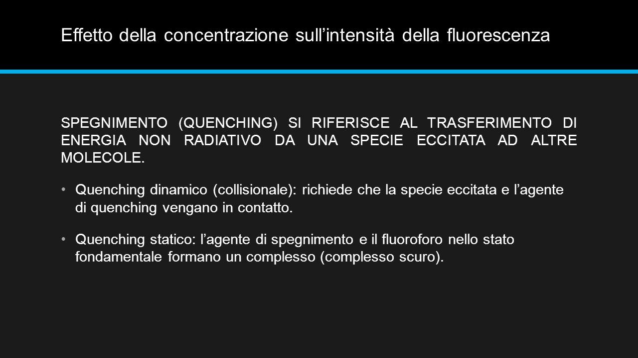Effetto della concentrazione sull'intensità della fluorescenza SPEGNIMENTO (QUENCHING) SI RIFERISCE AL TRASFERIMENTO DI ENERGIA NON RADIATIVO DA UNA SPECIE ECCITATA AD ALTRE MOLECOLE.