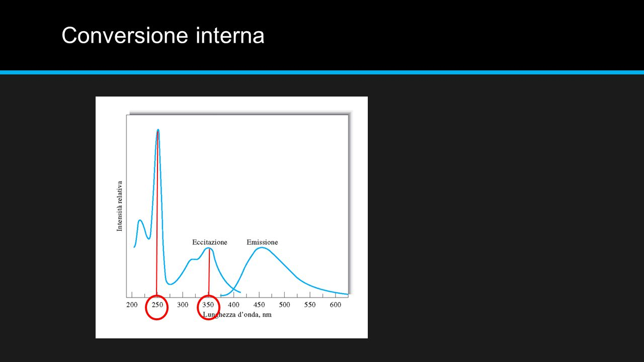 Effetti della temperatura e del solvente Nella maggior parte delle molecole l'efficienza quantica della fluorescenza diminuisce aumentando la temperatura, perché l'aumento della frequenza della collissioni a temperature elevate rende maggiore la probabilità di disattivazione per conversione esterna.