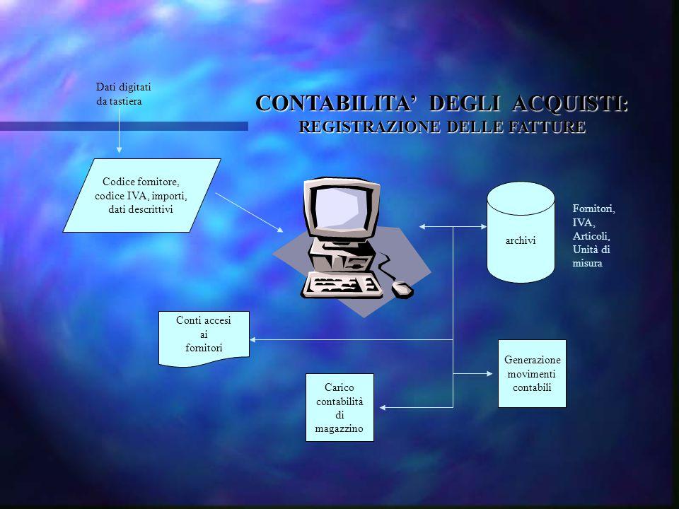 CONTABILITA' DEGLI ACQUISTI: REGISTRAZIONE DELLE FATTURE Dati digitati da tastiera Codice fornitore, codice IVA, importi, dati descrittivi archivi For