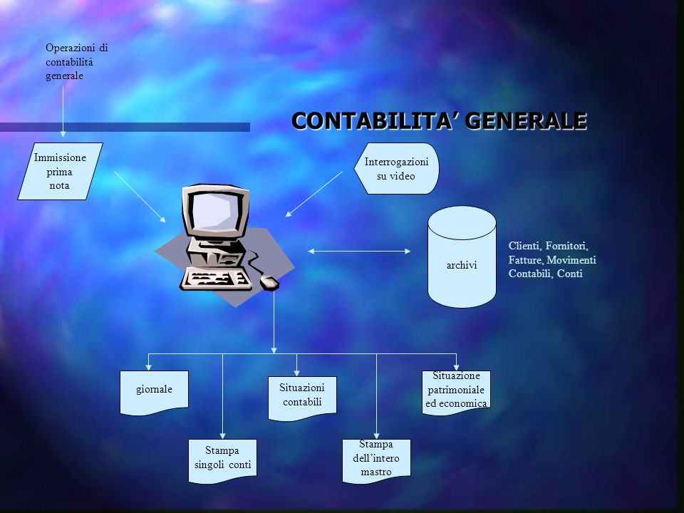 CONTABILITA' GENERALE Immissione prima nota Interrogazioni su video Operazioni di contabilità generale Clienti, Fornitori, Fatture, Movimenti Contabil