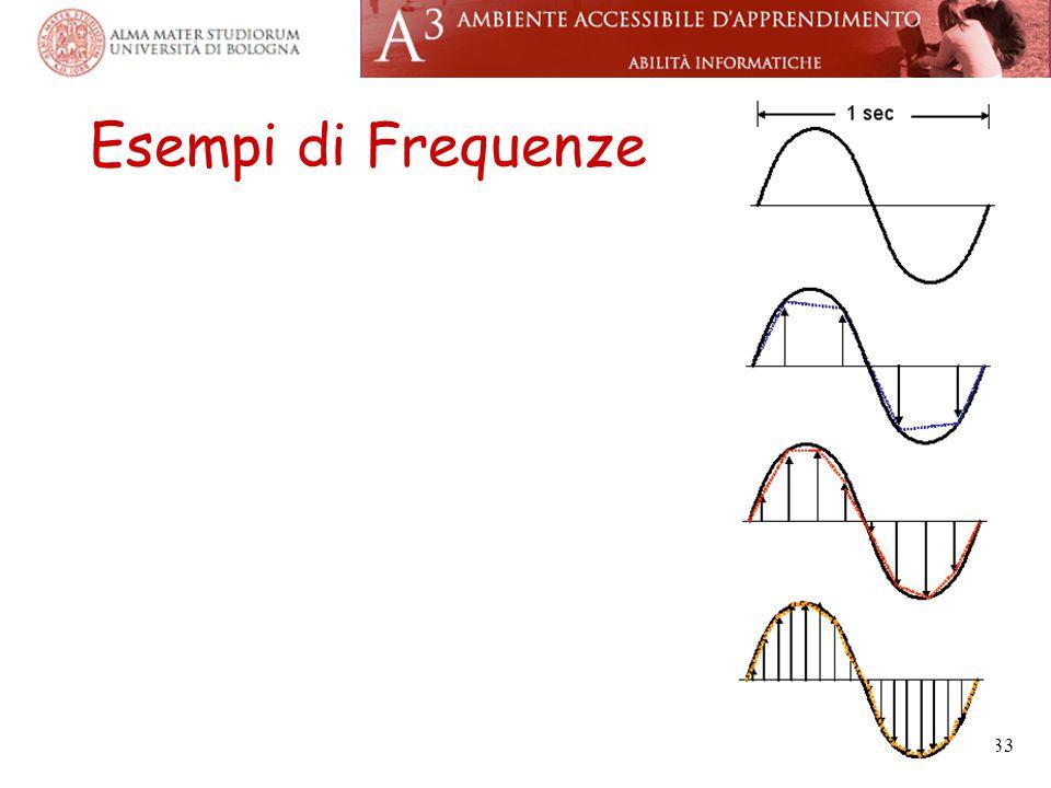 Esempi di Frequenze 33