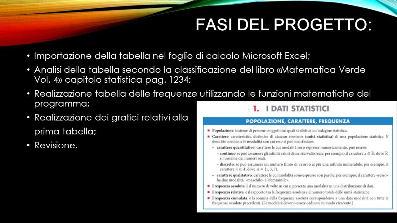 FASI DEL PROGETTO : Importazione della tabella nel foglio di calcolo Microsoft Excel; Analisi della tabella secondo la classificazione del libro «Matematica Verde Vol.