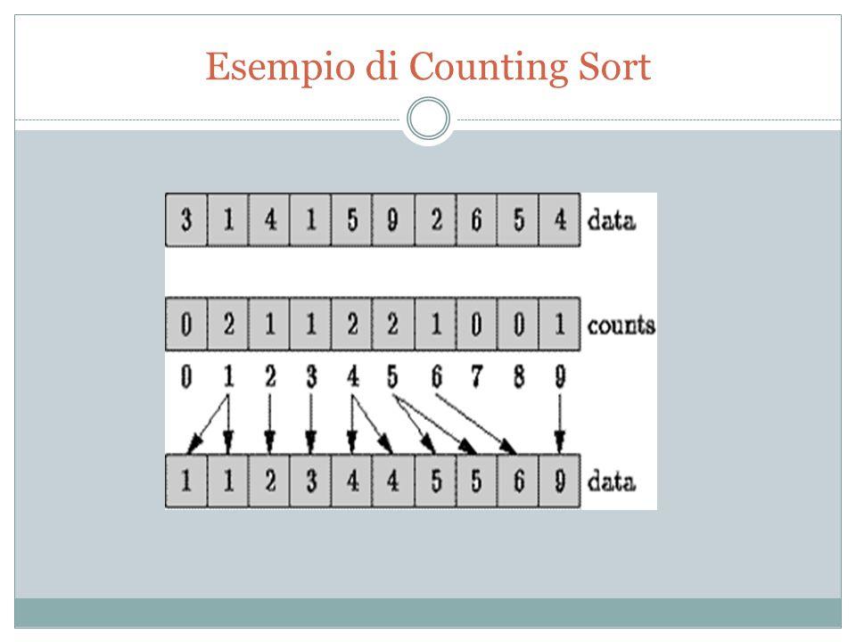 Esempio di Counting Sort