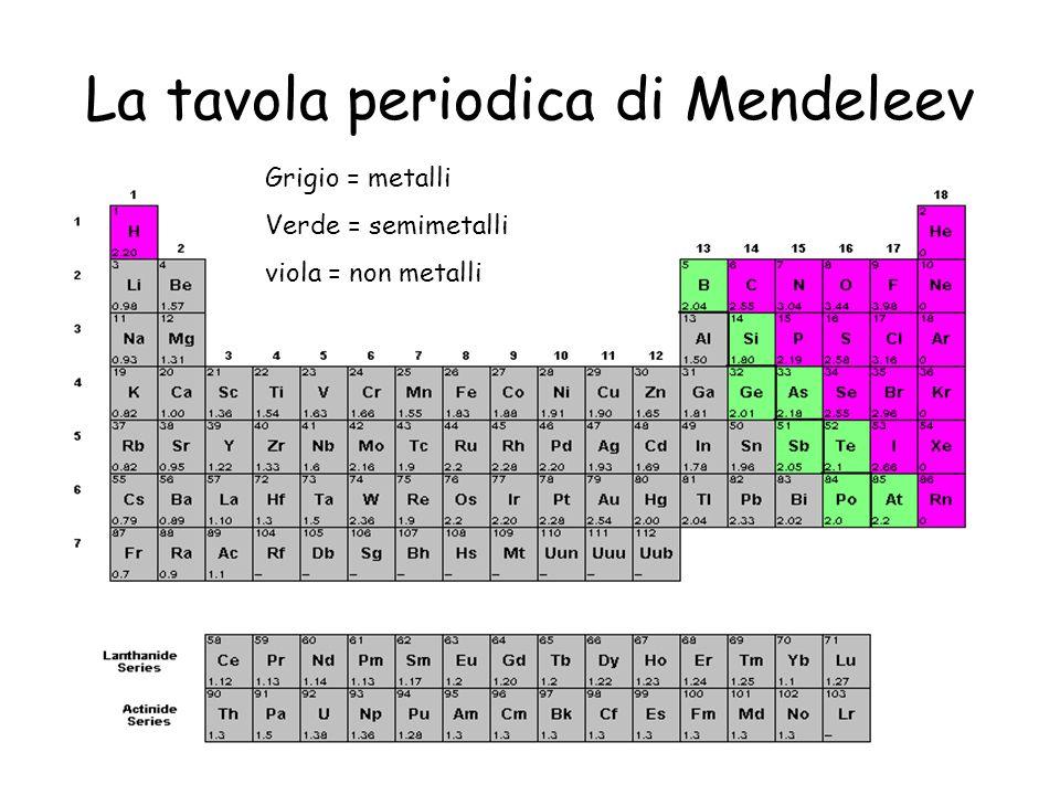 Grigio = metalli Verde = semimetalli viola = non metalli