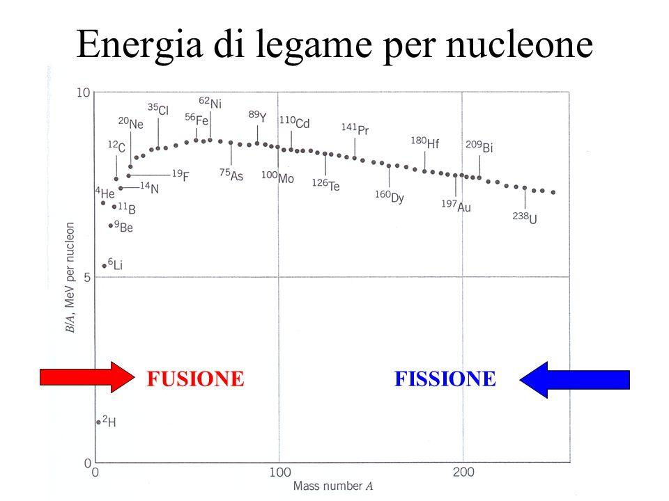 14 Energia di legame per nucleone FUSIONEFISSIONE