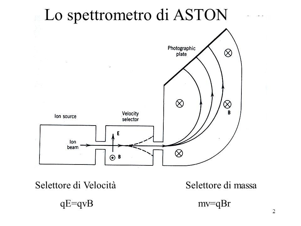 2 Lo spettrometro di ASTON Selettore di VelocitàSelettore di massa qE=qvB mv=qBr