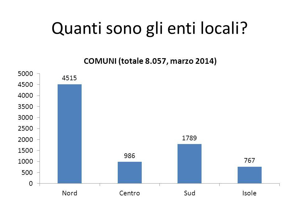Quanti sono gli enti locali?