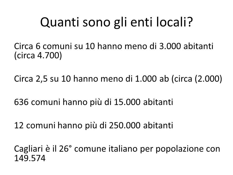 Circa 6 comuni su 10 hanno meno di 3.000 abitanti (circa 4.700) Circa 2,5 su 10 hanno meno di 1.000 ab (circa (2.000) 636 comuni hanno più di 15.000 a