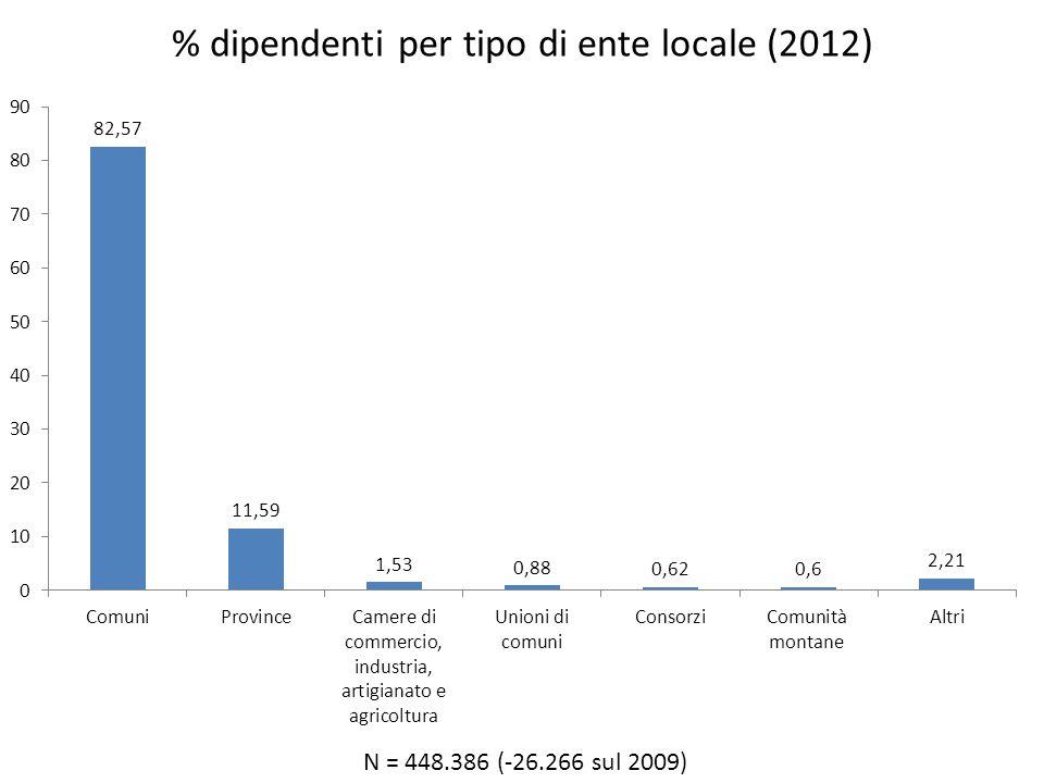 % dipendenti per tipo di ente locale (2012) N = 448.386 (-26.266 sul 2009)