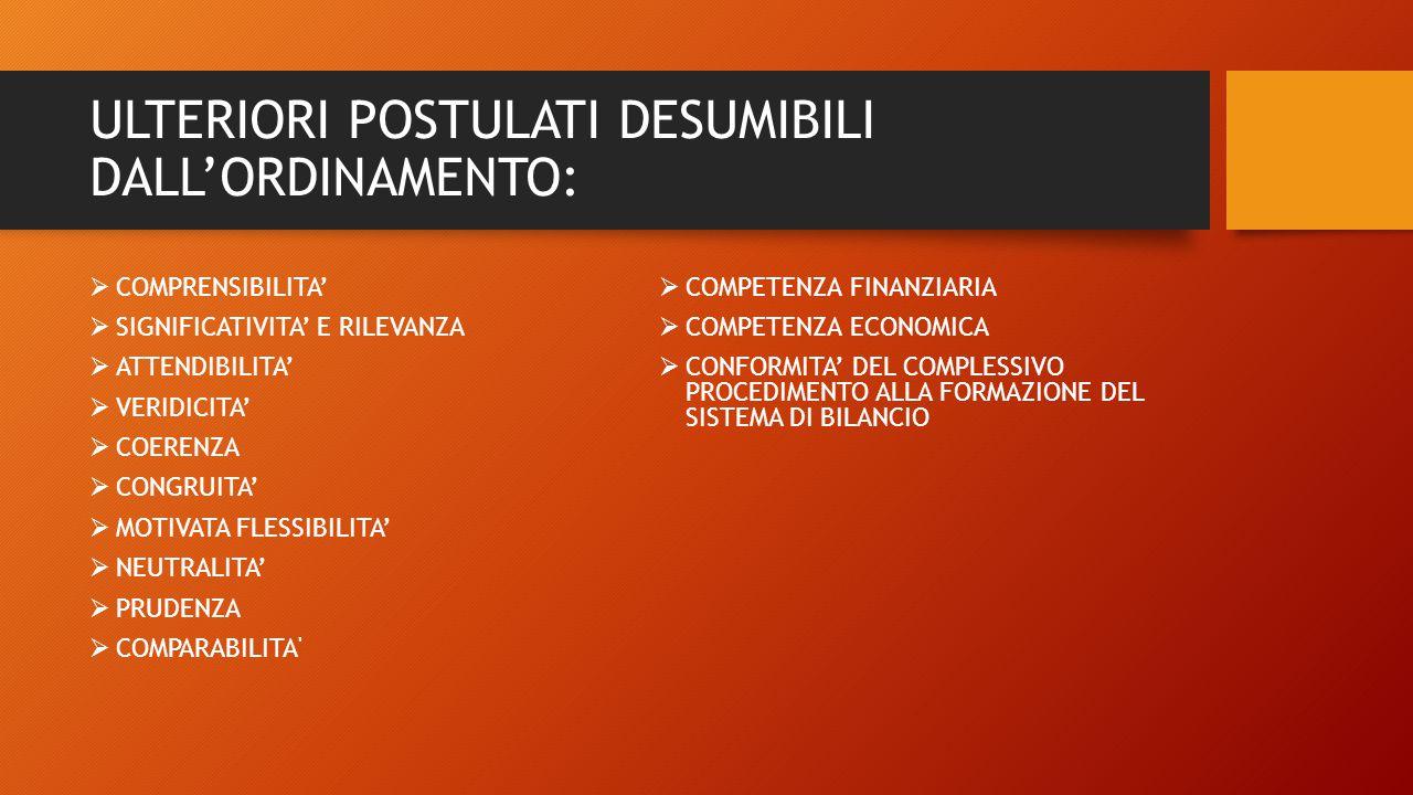 ULTERIORI POSTULATI DESUMIBILI DALL'ORDINAMENTO:  COMPRENSIBILITA'  SIGNIFICATIVITA' E RILEVANZA  ATTENDIBILITA'  VERIDICITA'  COERENZA  CONGRUITA'  MOTIVATA FLESSIBILITA'  NEUTRALITA'  PRUDENZA  COMPARABILITA  COMPETENZA FINANZIARIA  COMPETENZA ECONOMICA  CONFORMITA' DEL COMPLESSIVO PROCEDIMENTO ALLA FORMAZIONE DEL SISTEMA DI BILANCIO