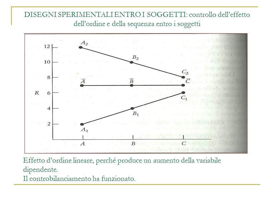 DISEGNI SPERIMENTALI ENTRO I SOGGETTI: controllo dell'effetto dell'ordine e della sequenza entro i soggetti Effetto d'ordine lineare, perché produce un aumento della variabile dipendente.