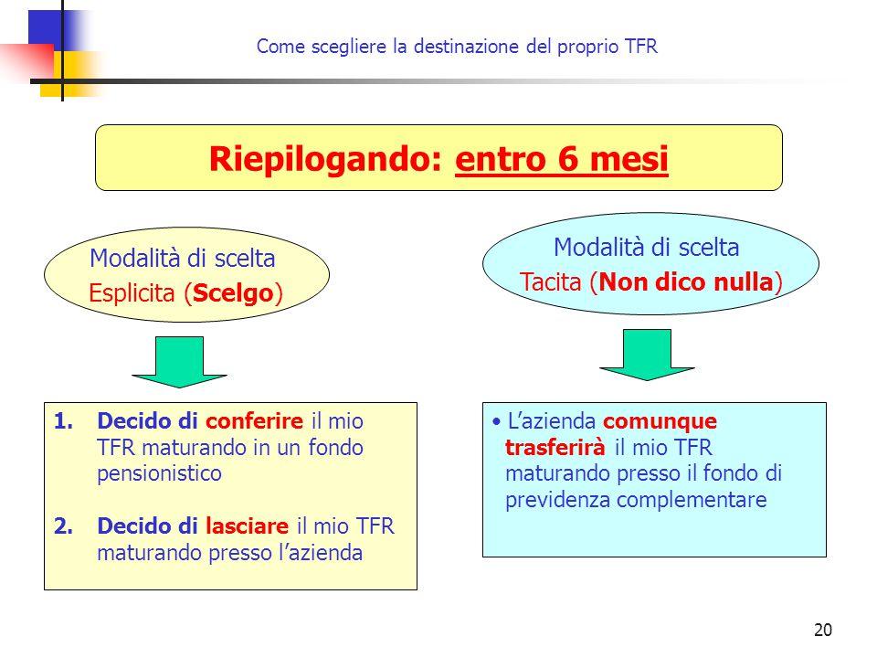 20 Come scegliere la destinazione del proprio TFR Riepilogando: entro 6 mesi Modalità di scelta Esplicita (Scelgo) Modalità di scelta Tacita (Non dico