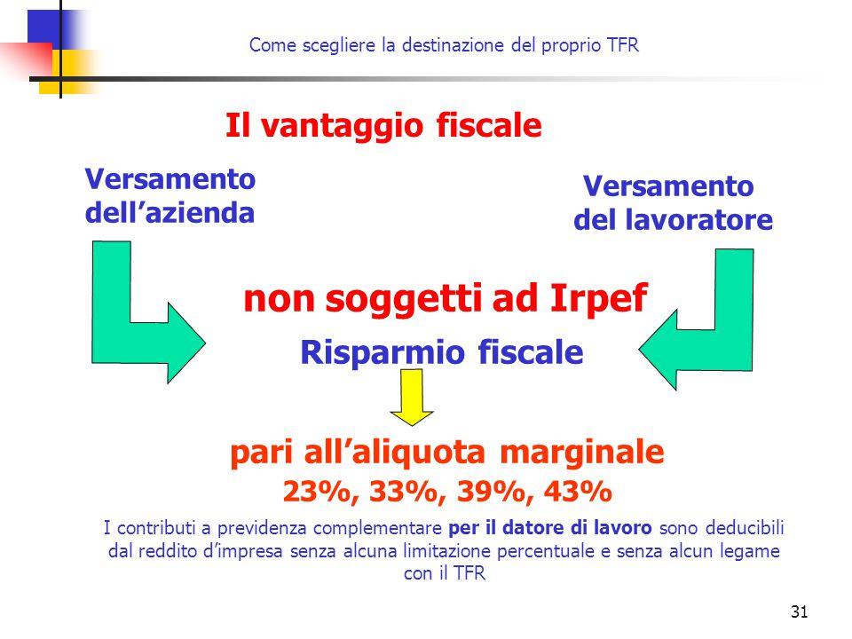 31 Il vantaggio fiscale Versamento dell'azienda Versamento del lavoratore non soggetti ad Irpef Risparmio fiscale pari all'aliquota marginale 23%, 33%