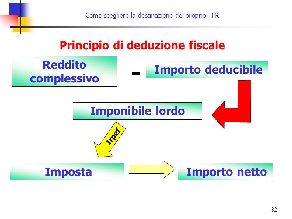 32 Principio di deduzione fiscale Reddito complessivo - Importo deducibile Imponibile lordo Imposta Importo netto Irpef Come scegliere la destinazione del proprio TFR