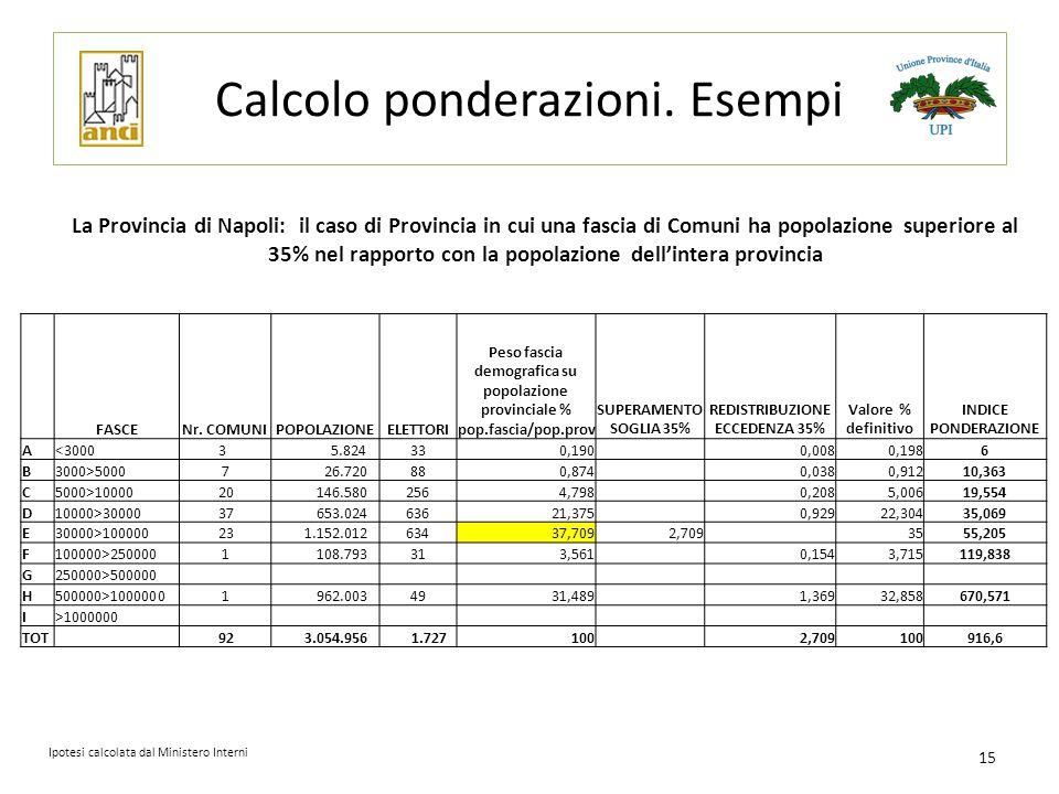 Calcolo ponderazioni. Esempi La Provincia di Napoli: il caso di Provincia in cui una fascia di Comuni ha popolazione superiore al 35% nel rapporto con