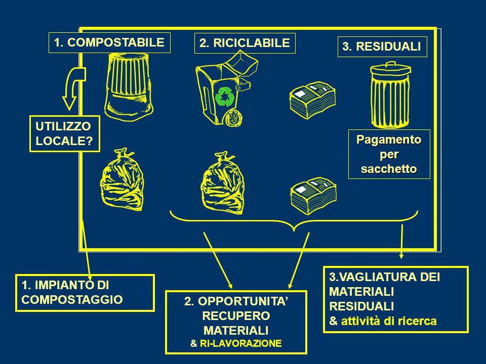 Pagamentopersacchetto 2. OPPORTUNITA' RECUPERO MATERIALI & RI-LAVORAZIONE 2. RICICLABILE 1. COMPOSTABILE 3.VAGLIATURA DEI MATERIALI RESIDUALI & attivi