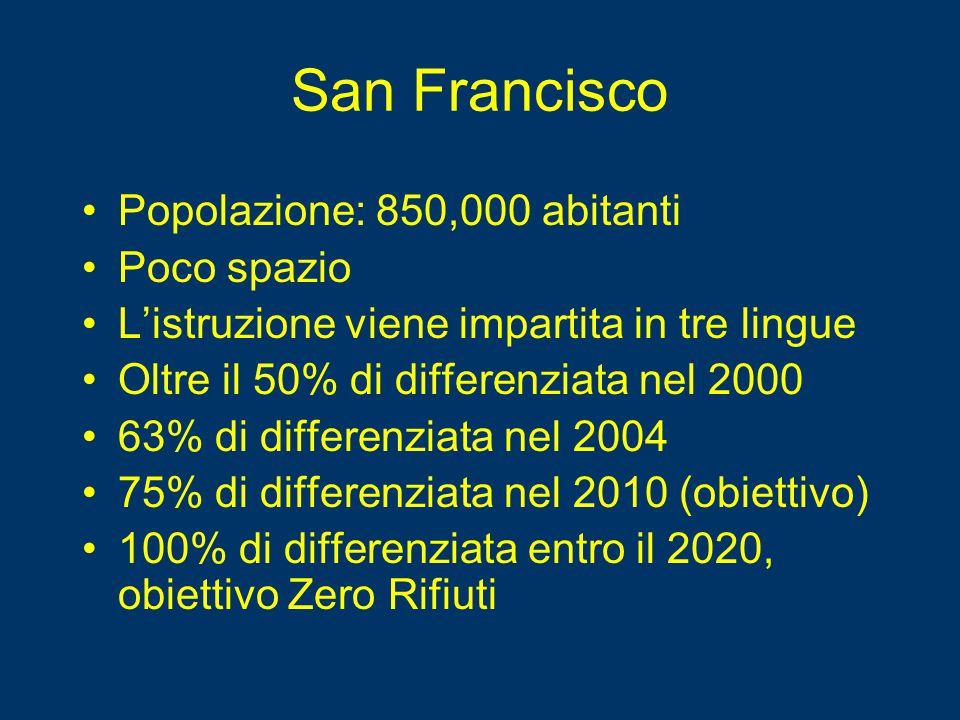 San Francisco Popolazione: 850,000 abitanti Poco spazio L'istruzione viene impartita in tre lingue Oltre il 50% di differenziata nel 2000 63% di diffe