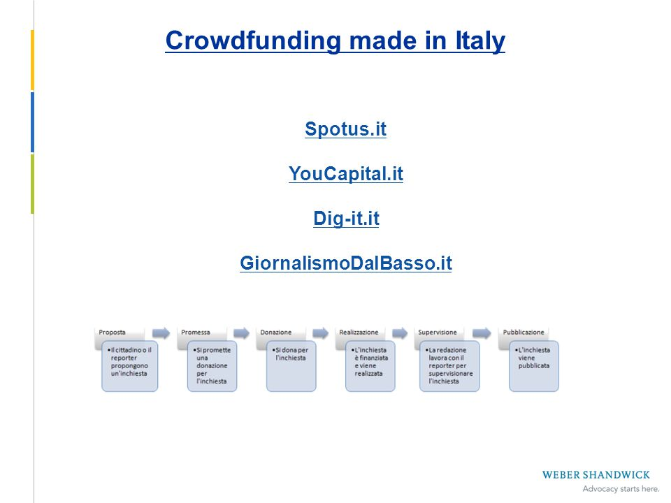 Spotus.it YouCapital.it Dig-it.it GiornalismoDalBasso.it Crowdfunding made in Italy