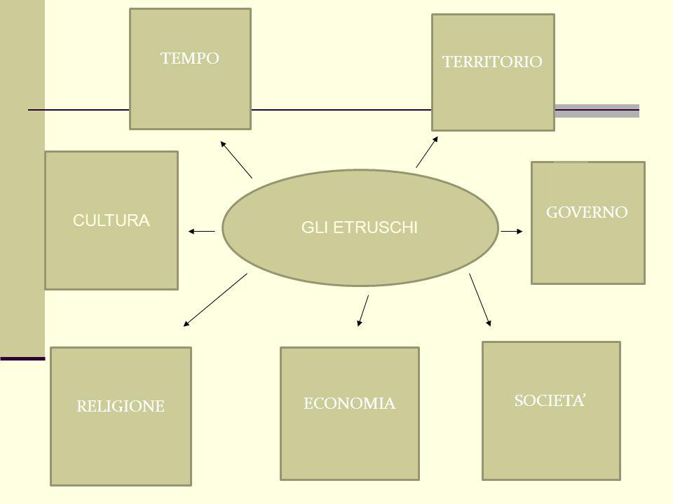 GLI ETRUSCHI SOCIETA' RELIGIONE ECONOMIA CULTURA TEMPO TERRITORIO GOVERNO