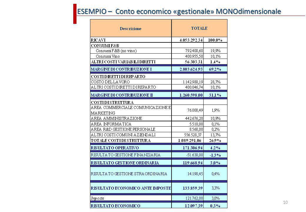 10 ESEMPIO – Conto economico «gestionale» MONOdimensionale