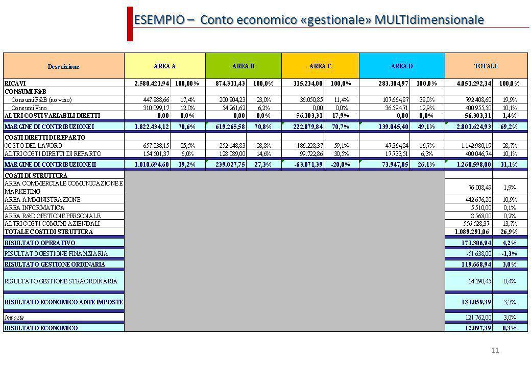 11 ESEMPIO – Conto economico «gestionale» MULTIdimensionale