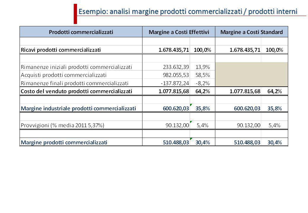 Esempio: analisi margine prodotti commercializzati / prodotti interni