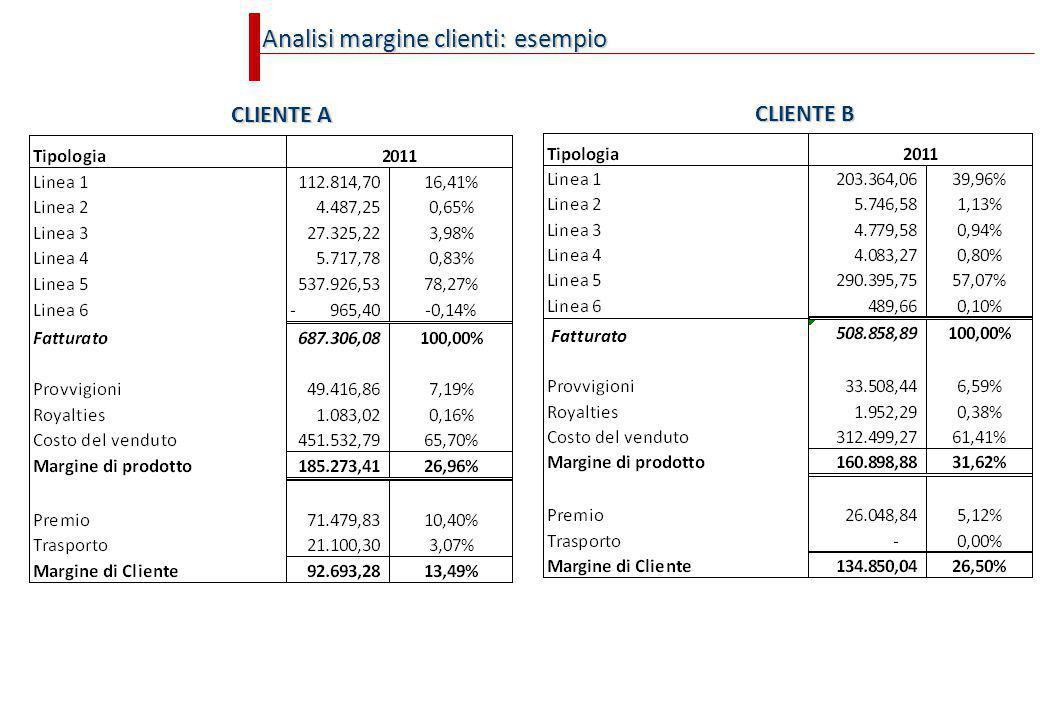 Analisi margine clienti: esempio CLIENTE A CLIENTE B Fatturato