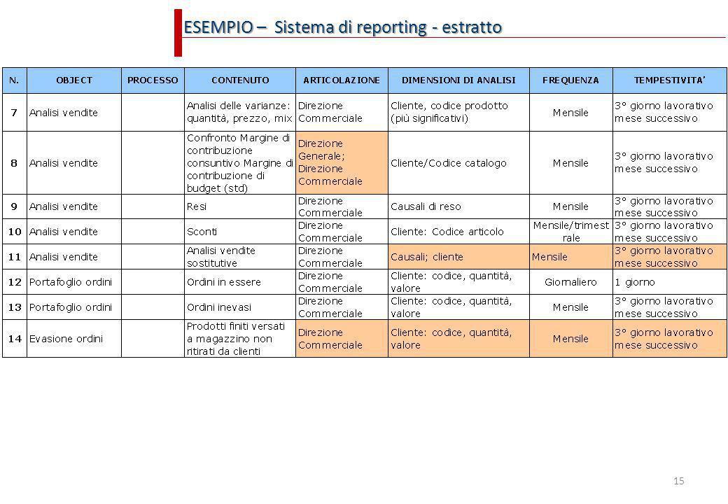 15 ESEMPIO – Sistema di reporting - estratto