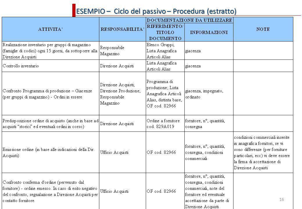 16 ESEMPIO – Ciclo del passivo – Procedura (estratto)