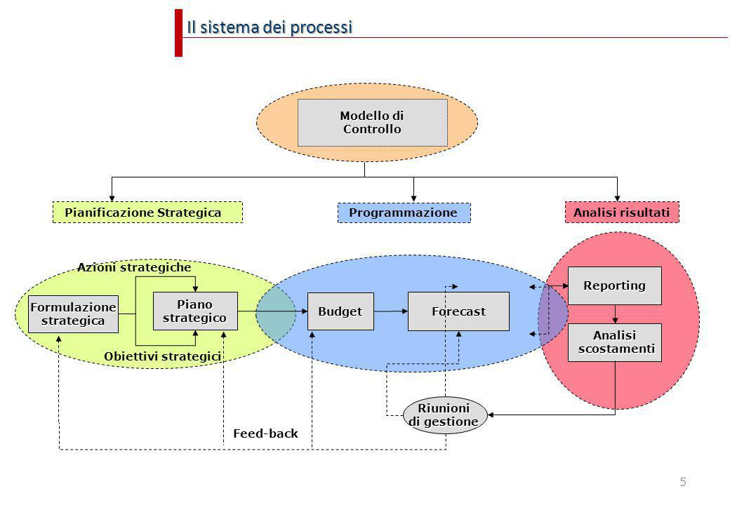 5 Il sistema dei processi Pianostrategico Reporting Azioni strategiche Obiettivi strategici Programmazione Analisi risultati Feed-back Budget Pianific