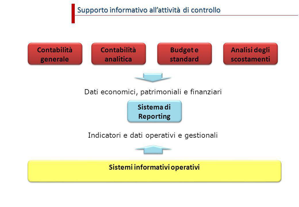 Supporto informativo all'attività di controllo Contabilità generale Contabilità generale Contabilità analitica Contabilità analitica Budget e standard