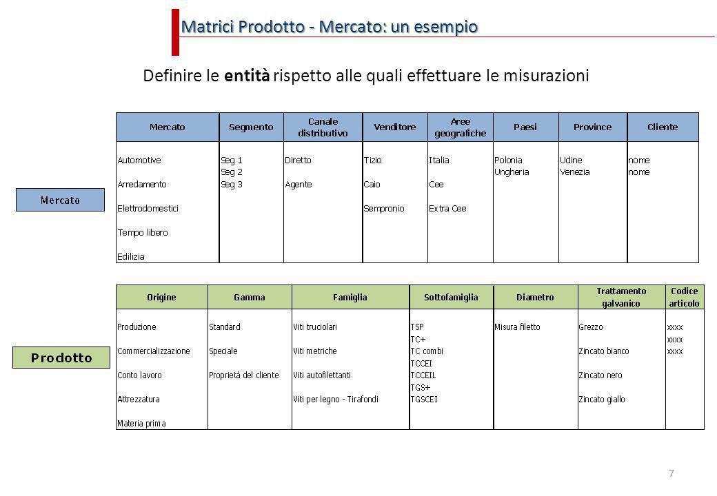 7 Matrici Prodotto - Mercato: un esempio Definire le entità rispetto alle quali effettuare le misurazioni
