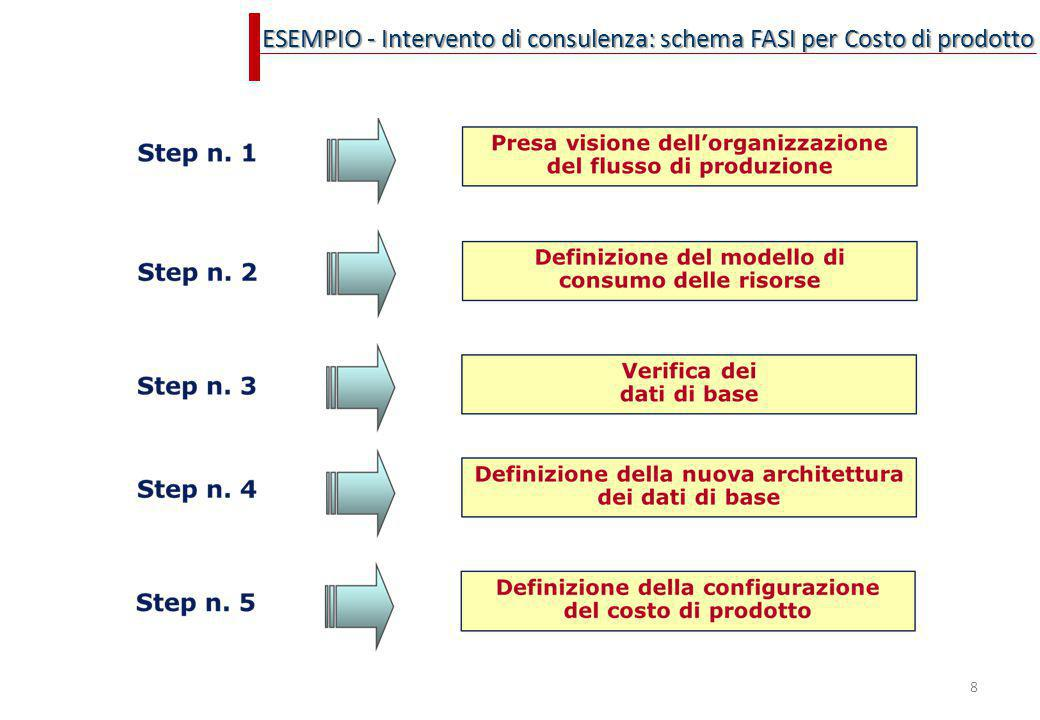 8 ESEMPIO - Intervento di consulenza: schema FASI per Costo di prodotto