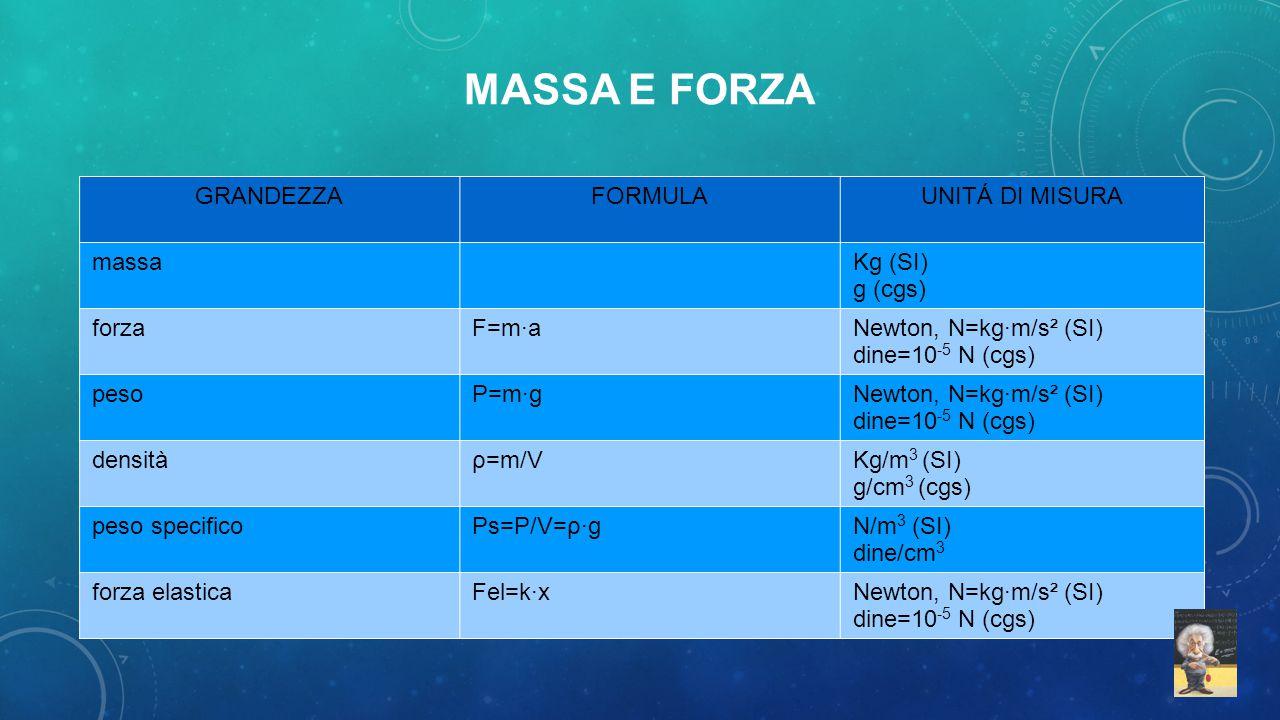 MASSA E FORZA GRANDEZZAFORMULAUNITÁ DI MISURA massaKg (SI) g (cgs) forzaF=m·aNewton, N=kg·m/s² (SI) dine=10 -5 N (cgs) pesoP=m·gNewton, N=kg·m/s² (SI)