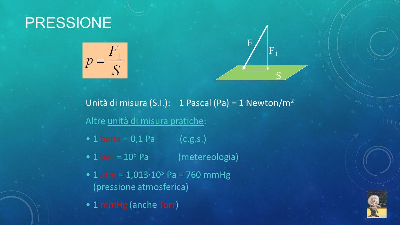 F FF S Unità di misura (S.I.): 1 Pascal (Pa) = 1 Newton/m 2 Altre unità di misura pratiche: 1 baria = 0,1 Pa (c.g.s.) 1 bar = 10 5 Pa (metereologia)