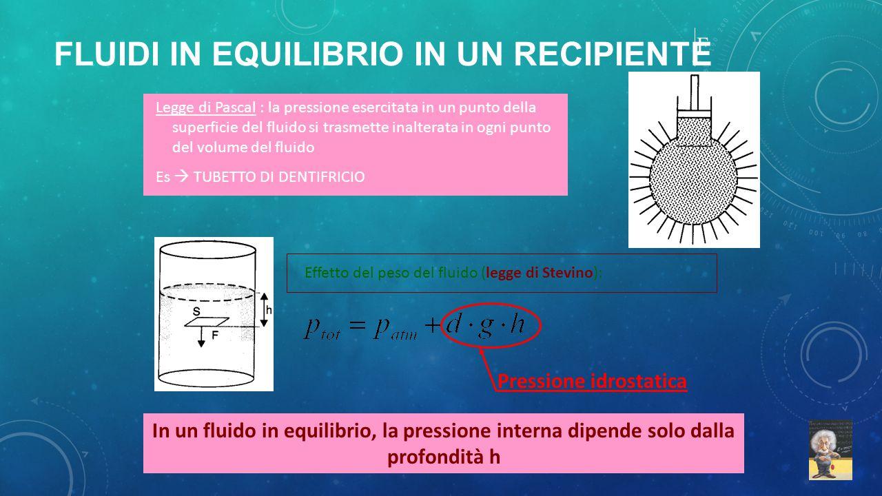 Legge di Pascal : la pressione esercitata in un punto della superficie del fluido si trasmette inalterata in ogni punto del volume del fluido Es  TUB