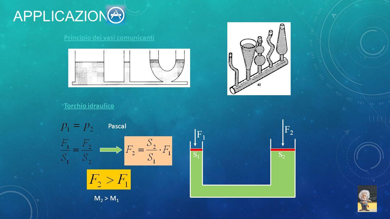 Principio dei vasi comunicanti Torchio idraulico F1F1 F2F2 S1S1 S2S2 Pascal M 2 > M 1 APPLICAZIONI