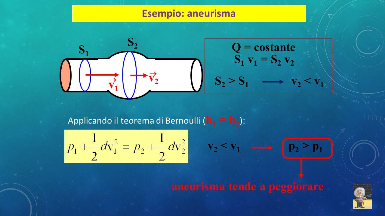 S2S2 S1S1 v1v1  v2v2  Q = costante S 1 v 1 = S 2 v 2 S 2 > S 1 v 2 < v 1 v 2 p 1 aneurisma tende a peggiorare Esempio: aneurisma Applicando il teore
