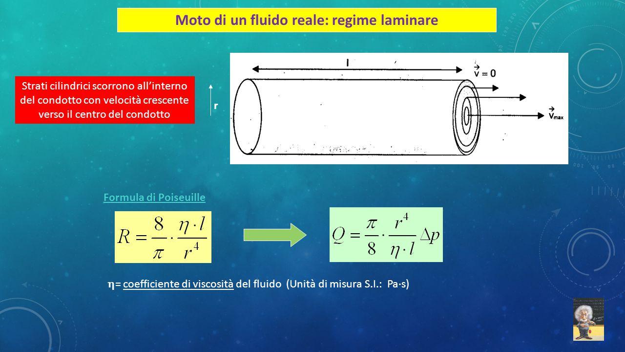 Moto di un fluido reale: regime laminare Strati cilindrici scorrono all'interno del condotto con velocità crescente verso il centro del condotto r For