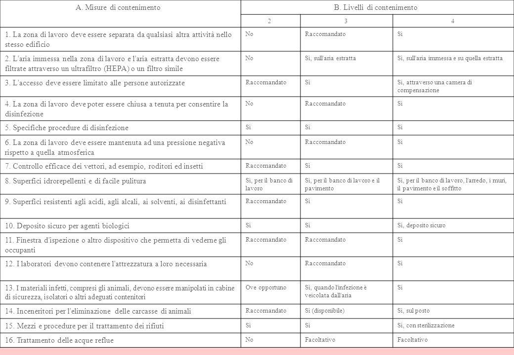 31 A. Misure di contenimento B. Livelli di contenimento 2 3 4 1. La zona di lavoro deve essere separata da qualsiasi altra attività nello stesso edifi