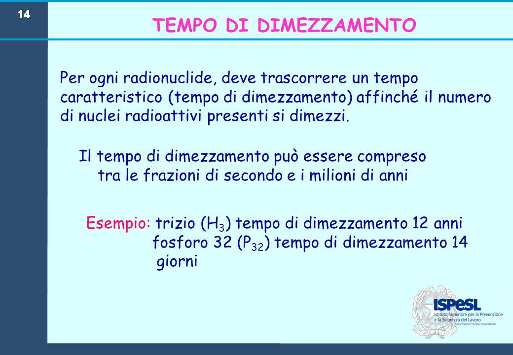 14 Per ogni radionuclide, deve trascorrere un tempo caratteristico (tempo di dimezzamento) affinché il numero di nuclei radioattivi presenti si dimezz