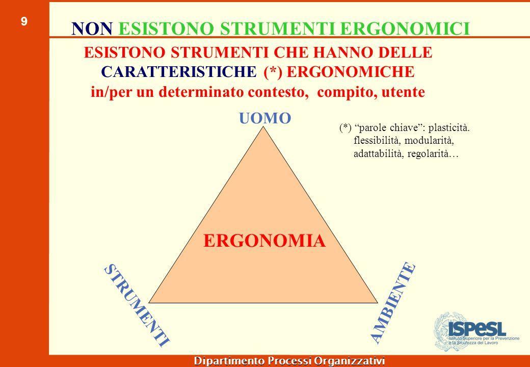 9 Dipartimento Processi Organizzativi ERGONOMIA UOMO STRUMENTI AMBIENTE NON ESISTONO STRUMENTI ERGONOMICI ESISTONO STRUMENTI CHE HANNO DELLE CARATTERI