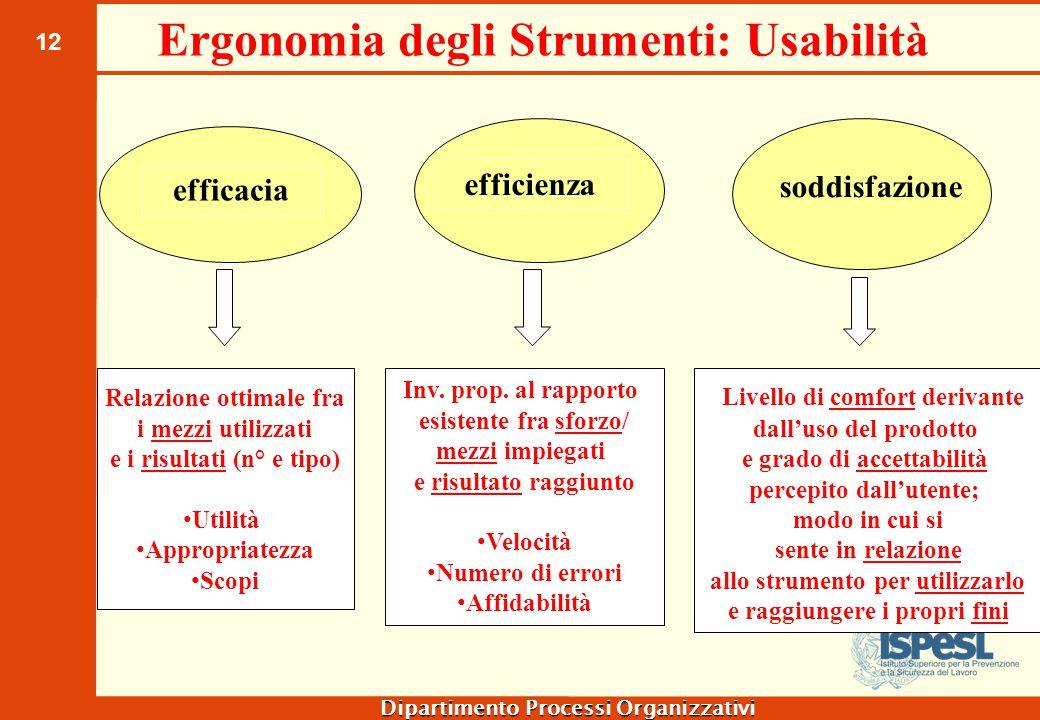 12 Dipartimento Processi Organizzativi efficacia efficienza soddisfazione Ergonomia degli Strumenti: Usabilità Relazione ottimale fra i mezzi utilizza
