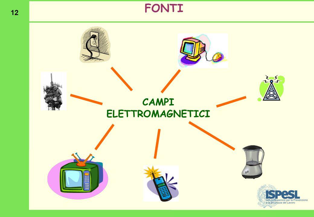 12 FONTI CAMPI ELETTROMAGNETICI