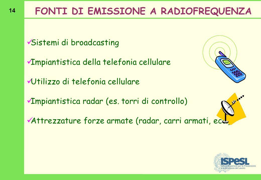 14 FONTI DI EMISSIONE A RADIOFREQUENZA Sistemi di broadcasting Impiantistica della telefonia cellulare Utilizzo di telefonia cellulare Impiantistica r
