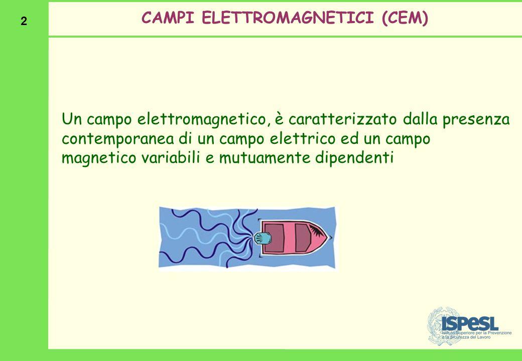 2 CAMPI ELETTROMAGNETICI (CEM) Un campo elettromagnetico, è caratterizzato dalla presenza contemporanea di un campo elettrico ed un campo magnetico va